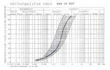 Линия гранулирования и водопроницаемость